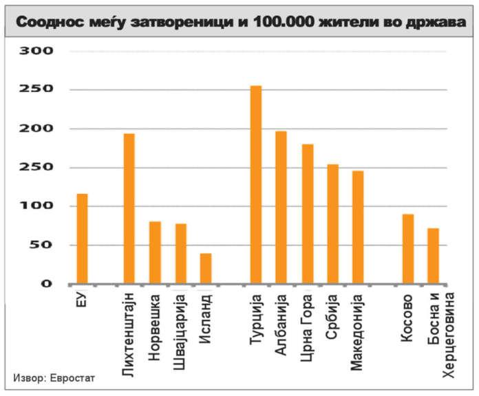 Македонија четврта во регионот по бројот на затвореници